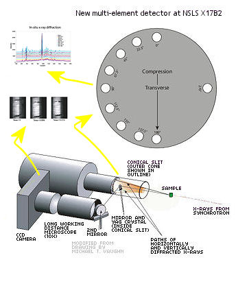 multielementdetector_xraydiffraction