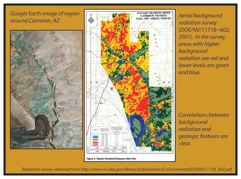 Natural background radiation pamela burnleys research group natural background radiation gumiabroncs Choice Image